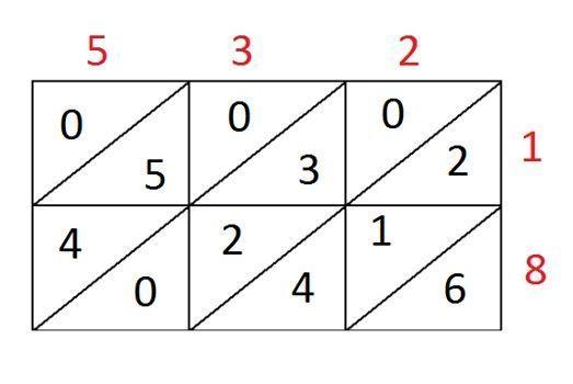 El método hindú para multiplicar